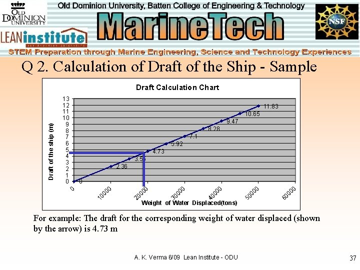 Q 2. Calculation of Draft of the Ship - Sample 11. 83 10. 65