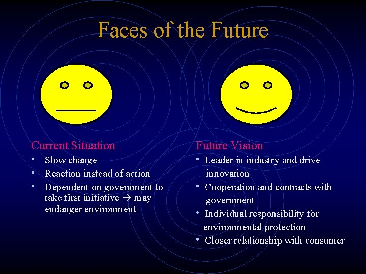 Faces of the Future Current Situation Future Vision • Slow change • Reaction instead