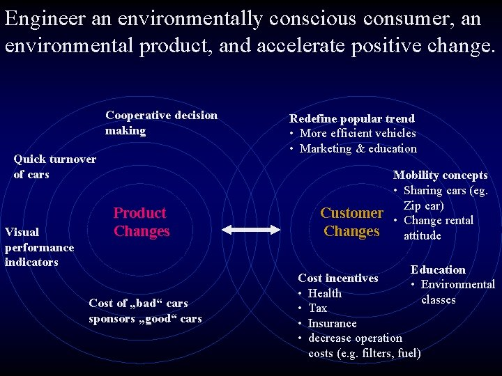 Engineer an environmentally conscious consumer, an environmental product, and accelerate positive change. Cooperative decision