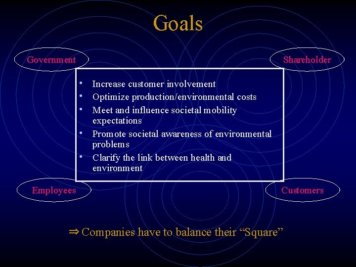 Goals Government Shareholder • Increase customer involvement • Optimize production/environmental costs • Meet and