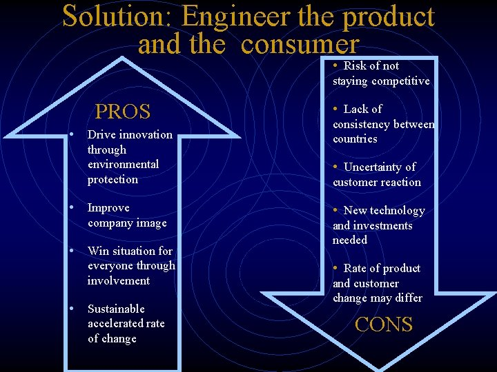 Solution: Engineer the product and the consumer • Risk of not staying competitive PROS