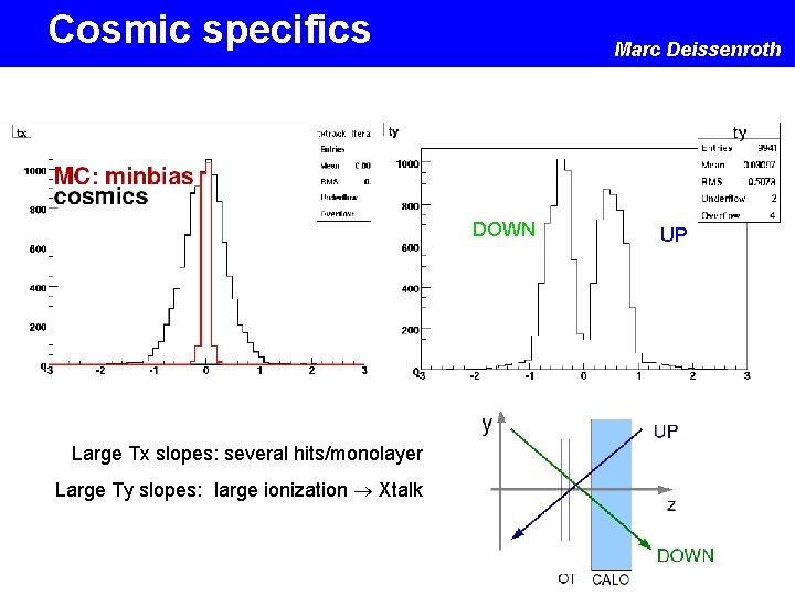 Cosmic specifics Marc Deissenroth DOWN Large Tx slopes: several hits/monolayer Large Ty slopes: large
