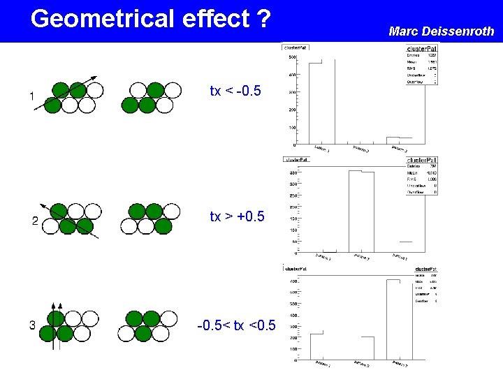 Geometrical effect ? tx < -0. 5 tx > +0. 5 -0. 5< tx