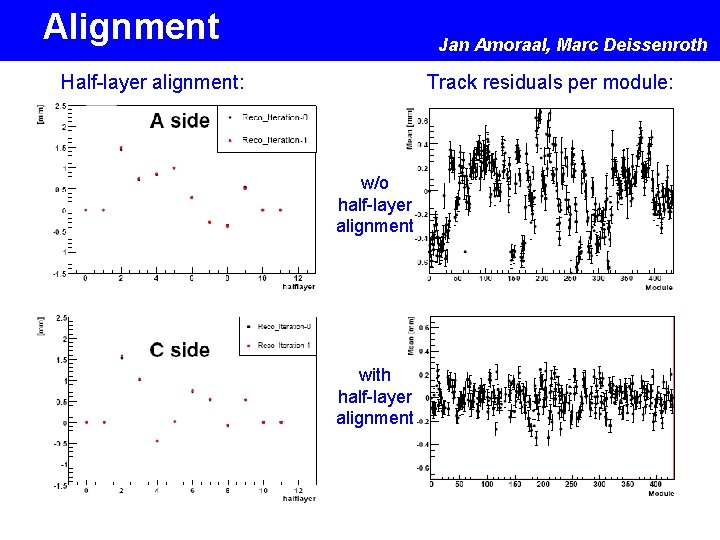 Alignment Jan Amoraal, Marc Deissenroth Half-layer alignment: Track residuals per module: w/o half-layer alignment