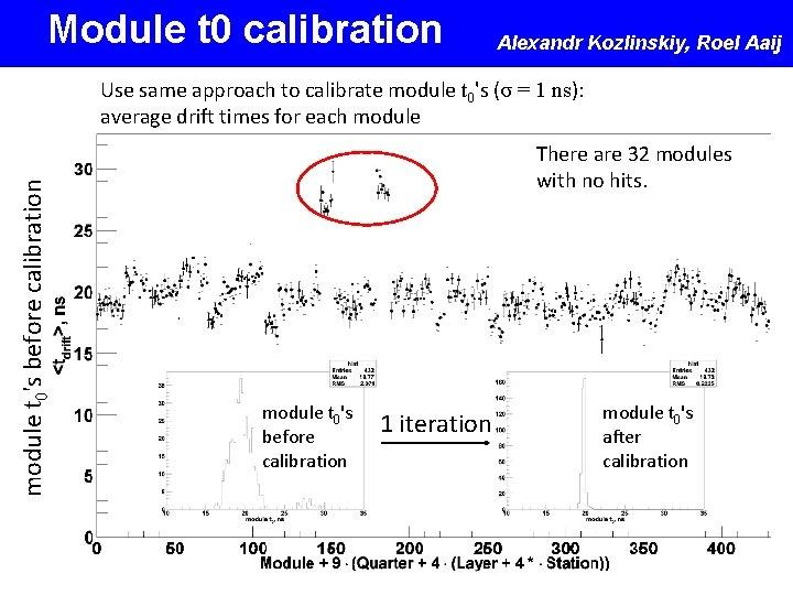 Module t 0 calibration Alexandr Kozlinskiy, Roel Aaij module t 0's before calibration Use