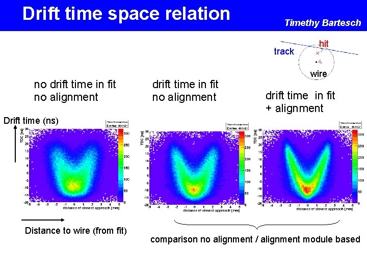 Drift time space relation Timethy Bartesch track no drift time in fit no alignment