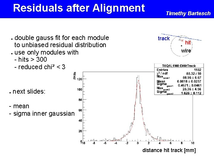 Residuals after Alignment double gauss fit for each module to unbiased residual distribution ●