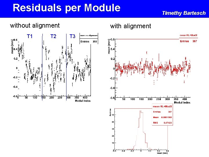 Residuals per Module without alignment T 1 T 2 with alignment T 3 Timethy