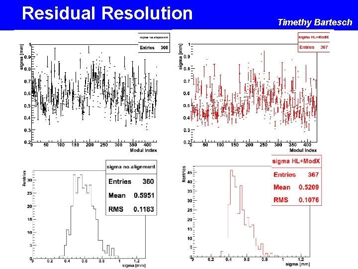 Residual Resolution Timethy Bartesch
