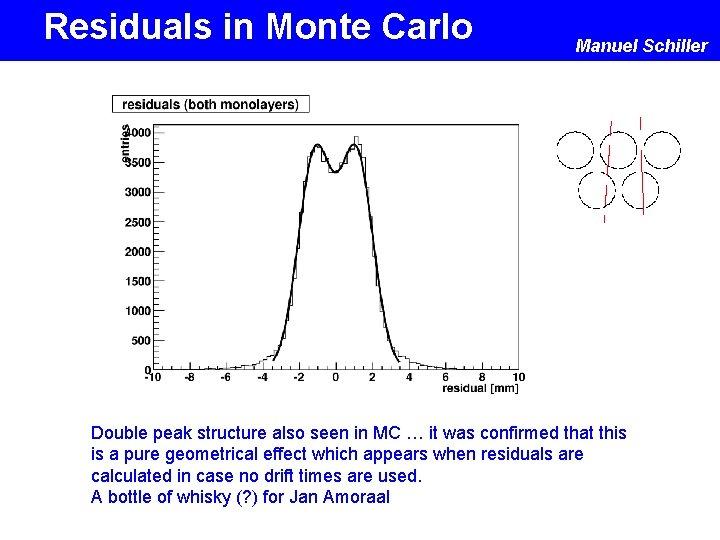 Residuals in Monte Carlo Manuel Schiller Double peak structure also seen in MC …