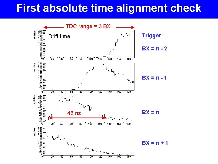 First absolute time alignment check TDC range = 3 BX Drift time Trigger BX