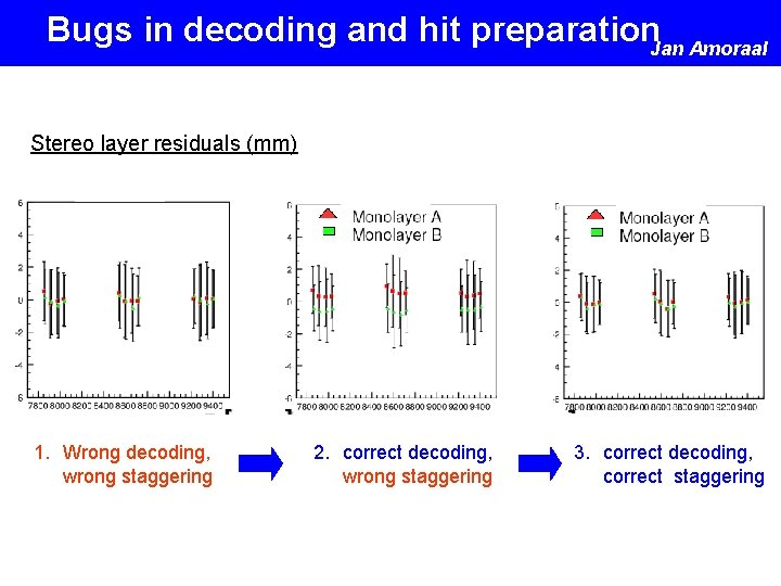Bugs in decoding and hit preparation. Jan Amoraal Stereo layer residuals (mm) 1. Wrong