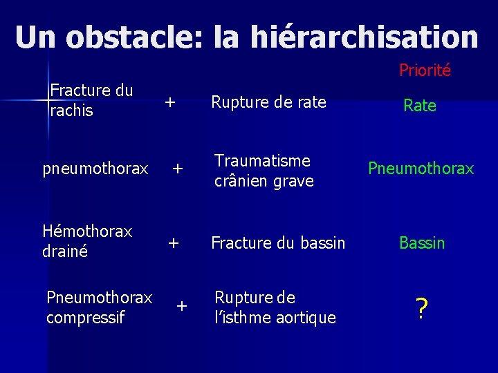 Un obstacle: la hiérarchisation Fracture du rachis Priorité + Rupture de rate Rate Pneumothorax