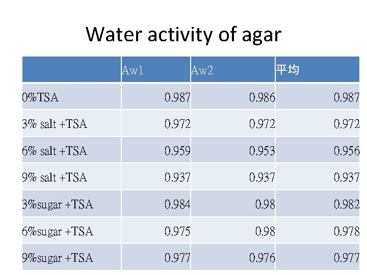 Water activity of agar Aw 1 平均 Aw 2 0%TSA 0. 987 0. 986