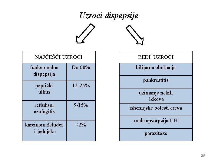 Uzroci dispepsije NAJČEŠĆI UZROCI funkcionalna dispepsija Do 60% peptički ulkus 15 -25% refluksni ezofagitis