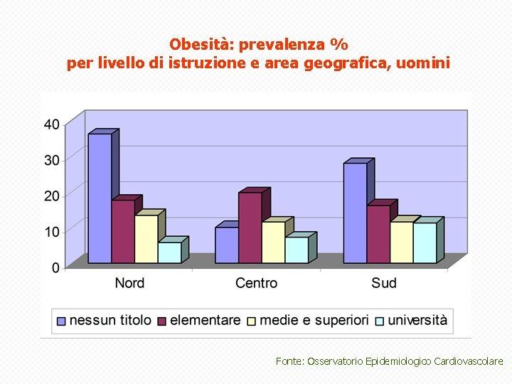 Obesità: prevalenza % per livello di istruzione e area geografica, uomini Fonte: Osservatorio Epidemiologico