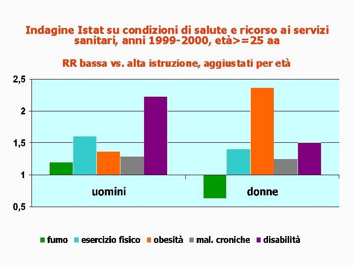 Indagine Istat su condizioni di salute e ricorso ai servizi sanitari, anni 1999 -2000,