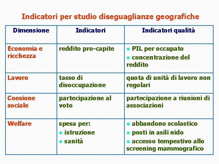 Indicatori per studio diseguaglianze geografiche Dimensione Economia e ricchezza Indicatori reddito pro-capite Indicatori qualità