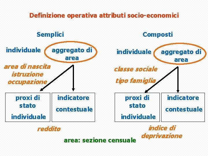 Definizione operativa attributi socio-economici Semplici individuale Composti aggregato di area di nascita istruzione occupazione