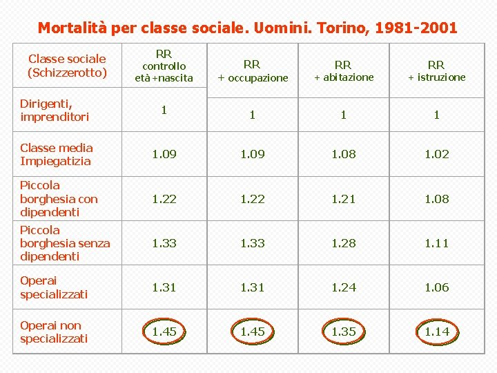 Mortalità per classe sociale. Uomini. Torino, 1981 -2001 Classe sociale (Schizzerotto) RR controllo età+nascita