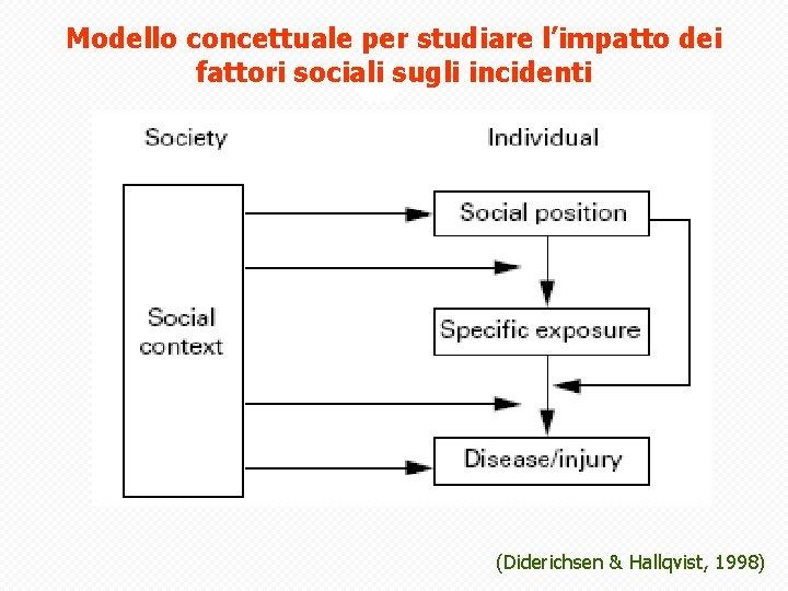 Modello concettuale per studiare l'impatto dei fattori sociali sugli incidenti (Diderichsen & Hallqvist, 1998)