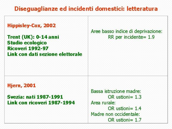 Diseguaglianze ed incidenti domestici: letteratura Hippisley-Cox, 2002 Trent (UK): 0 -14 anni Studio ecologico