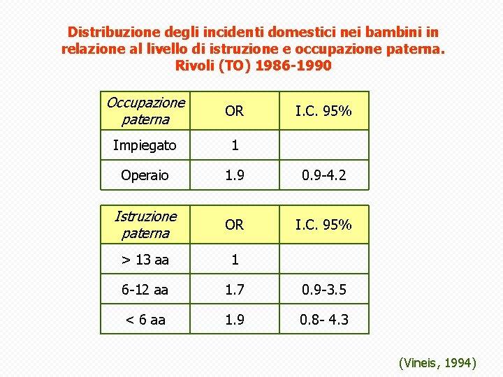 Distribuzione degli incidenti domestici nei bambini in relazione al livello di istruzione e occupazione