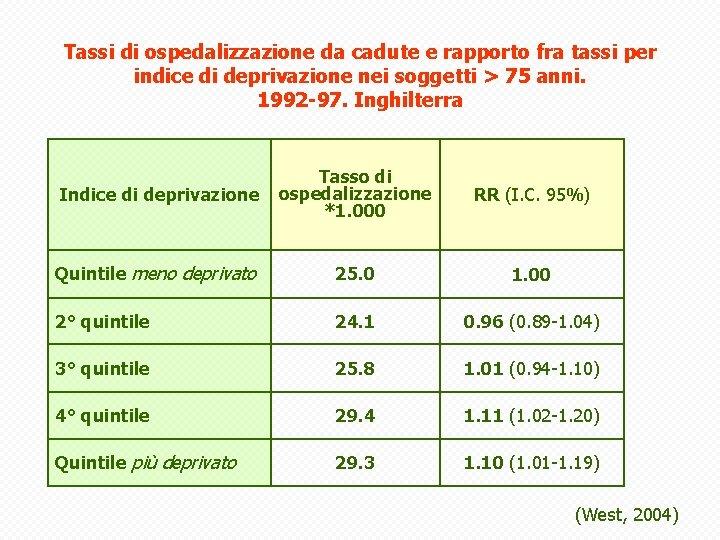 Tassi di ospedalizzazione da cadute e rapporto fra tassi per indice di deprivazione nei