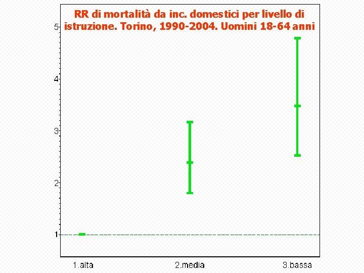 RR di mortalità da inc. domestici per livello di istruzione. Torino, 1990 -2004. Uomini