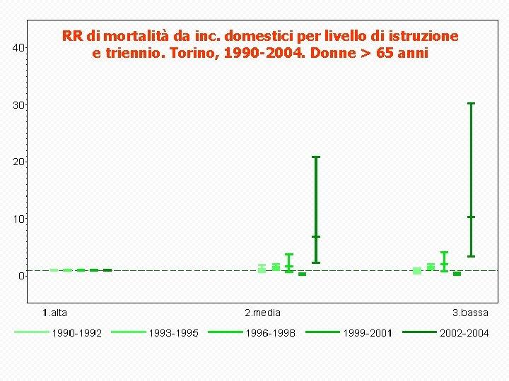 RR di mortalità da inc. domestici per livello di istruzione e triennio. Torino, 1990