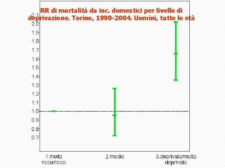 RR di mortalità da inc. domestici per livello di deprivazione. Torino, 1990 -2004. Uomini,