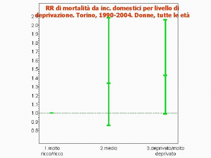 RR di mortalità da inc. domestici per livello di deprivazione. Torino, 1990 -2004. Donne,