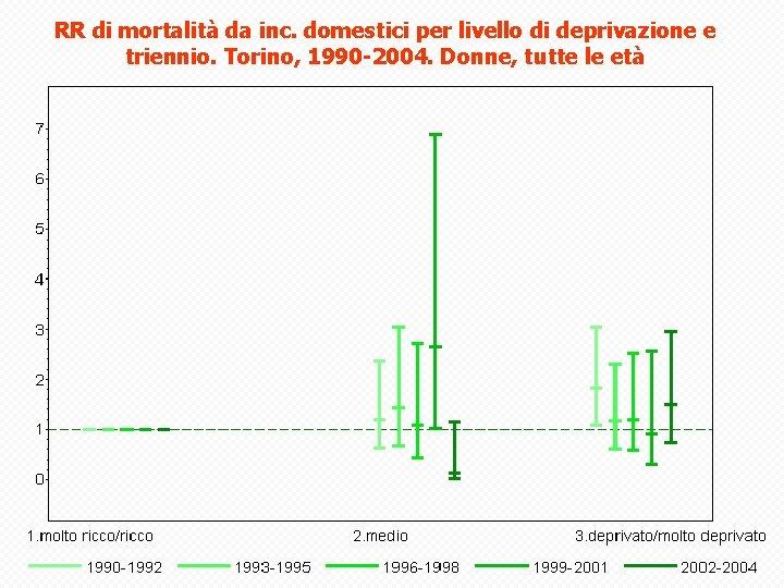RR di mortalità da inc. domestici per livello di deprivazione e triennio. Torino, 1990