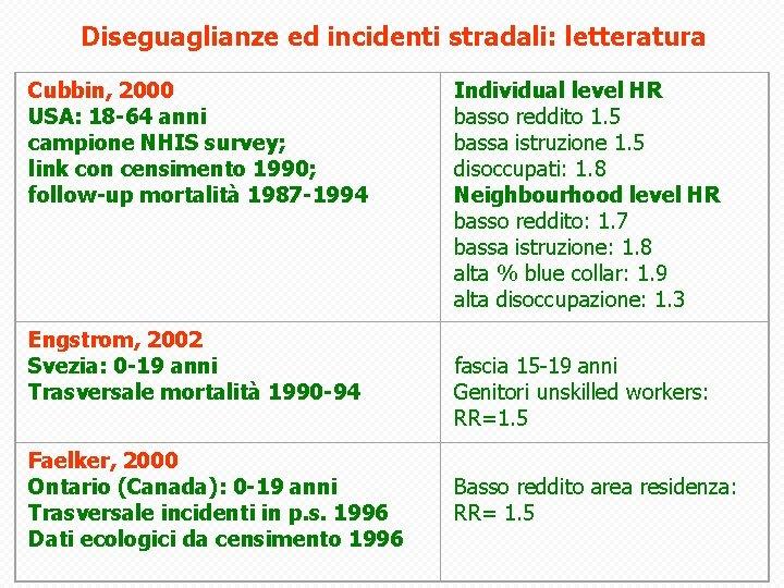 Diseguaglianze ed incidenti stradali: letteratura Cubbin, 2000 USA: 18 -64 anni campione NHIS survey;