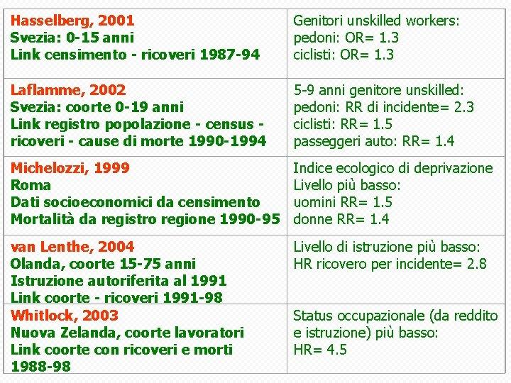 Hasselberg, 2001 Svezia: 0 -15 anni Link censimento - ricoveri 1987 -94 Genitori unskilled