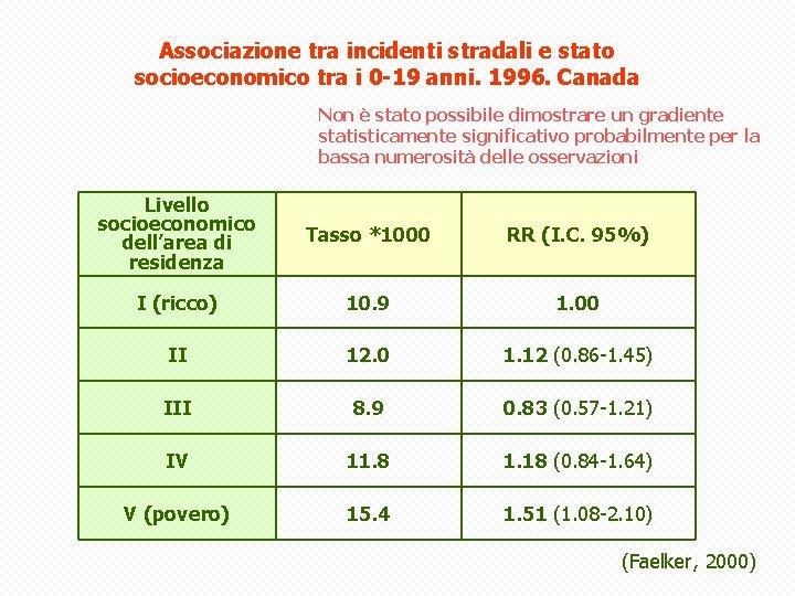 Associazione tra incidenti stradali e stato socioeconomico tra i 0 -19 anni. 1996. Canada