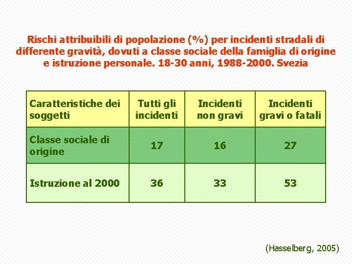 Rischi attribuibili di popolazione (%) per incidenti stradali di differente gravità, dovuti a classe