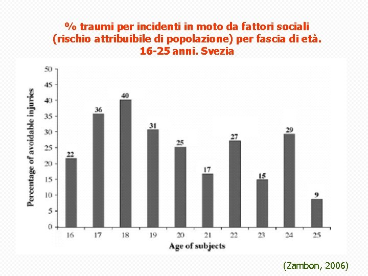 % traumi per incidenti in moto da fattori sociali (rischio attribuibile di popolazione) per