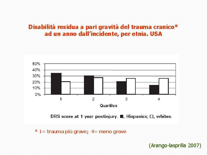 Disabilità residua a pari gravità del trauma cranico* ad un anno dall'incidente, per etnia.