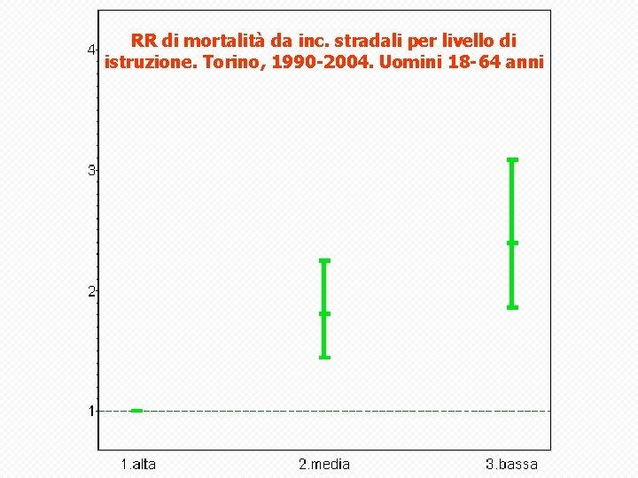 RR di mortalità da inc. stradali per livello di istruzione. Torino, 1990 -2004. Uomini