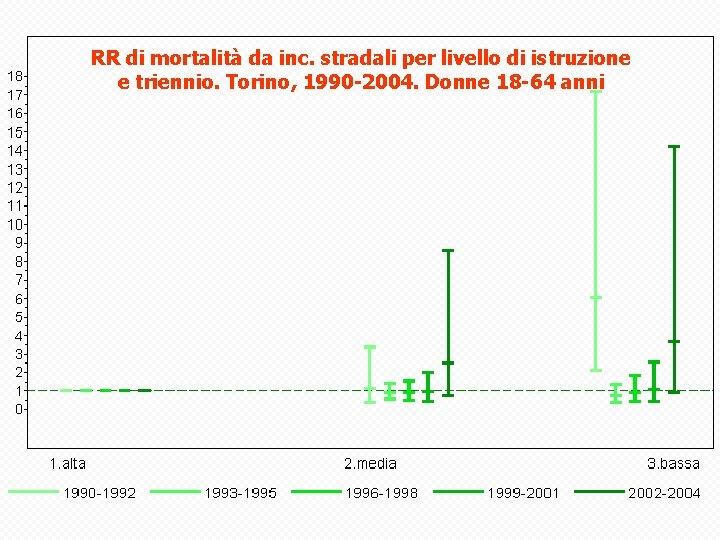 RR di mortalità da inc. stradali per livello di istruzione e triennio. Torino, 1990