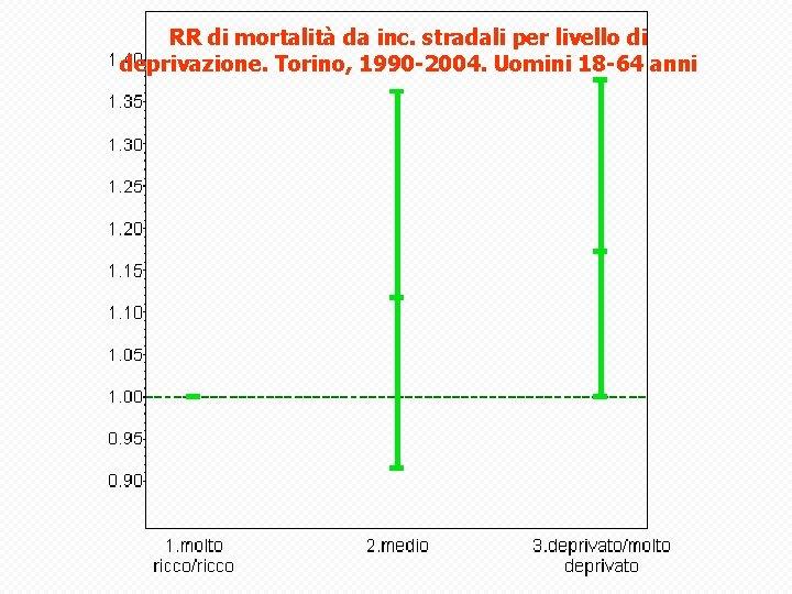 RR di mortalità da inc. stradali per livello di deprivazione. Torino, 1990 -2004. Uomini