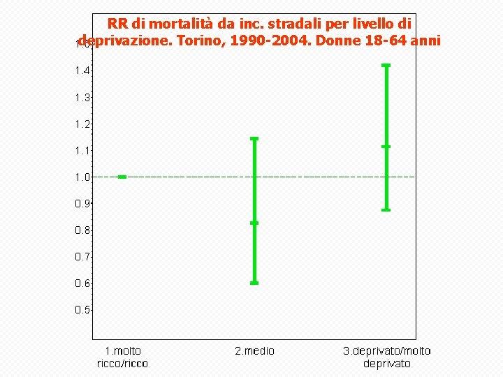 RR di mortalità da inc. stradali per livello di deprivazione. Torino, 1990 -2004. Donne