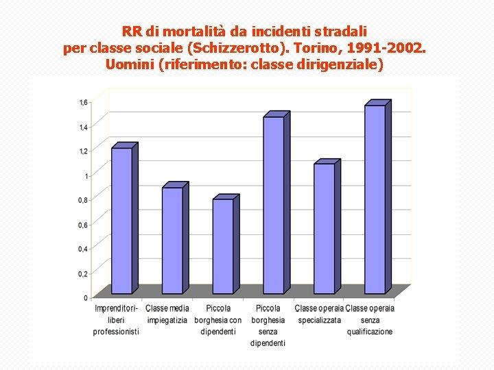 RR di mortalità da incidenti stradali per classe sociale (Schizzerotto). Torino, 1991 -2002. Uomini