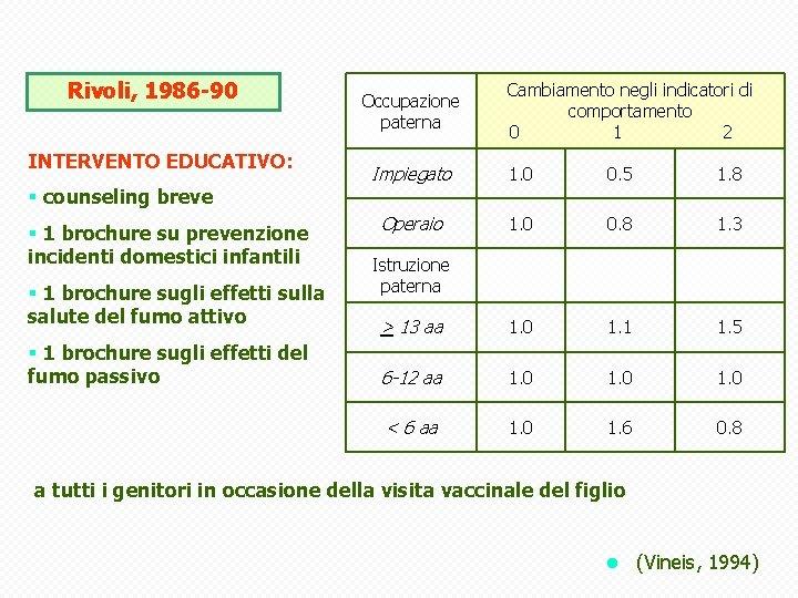 Rivoli, 1986 -90 INTERVENTO EDUCATIVO: Occupazione paterna Cambiamento negli indicatori di comportamento 0 1
