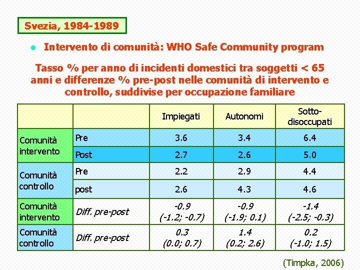 Svezia, 1984 -1989 l Intervento di comunità: WHO Safe Community program Tasso % per