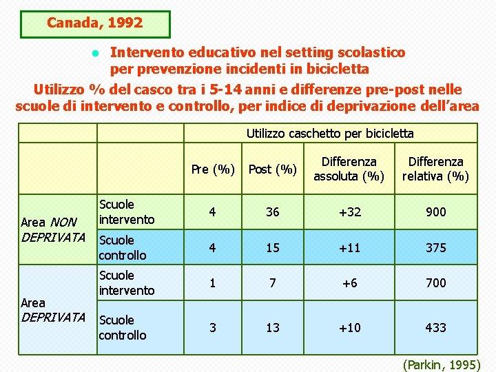 Canada, 1992 Intervento educativo nel setting scolastico per prevenzione incidenti in bicicletta Utilizzo %