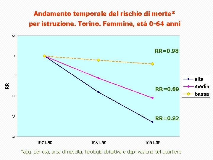Andamento temporale del rischio di morte* per istruzione. Torino. Femmine, età 0 -64 anni