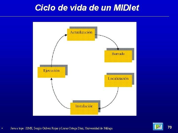 Ciclo de vida de un MIDlet • Java a tope: J 2 ME, Sergio
