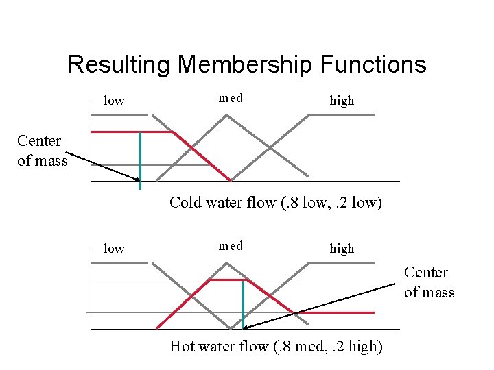Resulting Membership Functions low med high Center of mass Cold water flow (. 8